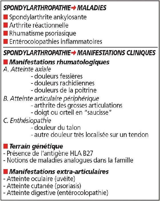 Comment Décrire Au Mieux Un Patient Souffrant De Spondylarthropathie Spondyloarthrite En 100 Questions